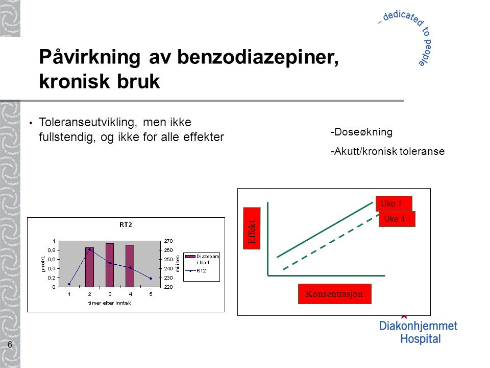 6 Påvirkning av benzodiazepiner, kronisk bruk Toleranseutvikling, men ikke fullstendig, og ikke for alle effekter -Doseøkning -Akutt/kronisk toleranse