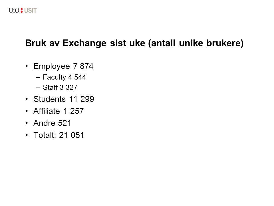 Bruk av Exchange sist uke (antall unike brukere) Employee 7 874 –Faculty 4 544 –Staff 3 327 Students 11 299 Affiliate 1 257 Andre 521 Totalt: 21 051