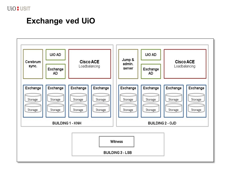 EWS for 'lese' Exchange data, mailbox og DistributionLists 'lese' og 'skrive' til en mailbox –Epost –Kalenderdata –Task –IM –Kontakter –Filtre (rules)