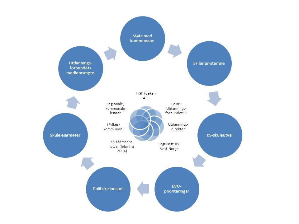 Møte med kommunane SF lærar-stemneKS-skuleutval EVU- prioriteringar Politiske innspelSkuleleiarmøter Utdannings- forbundets medlemsmøte HiSF (dekan Ali) Leiar i Utdannings- forbundet SF Utdannings- direktør Fagtilsett KS- Vest-Norge KS-rådmanns- utval (leiar frå 2004) (Fylkes- kommunen) Regionale, kommunale leiarar