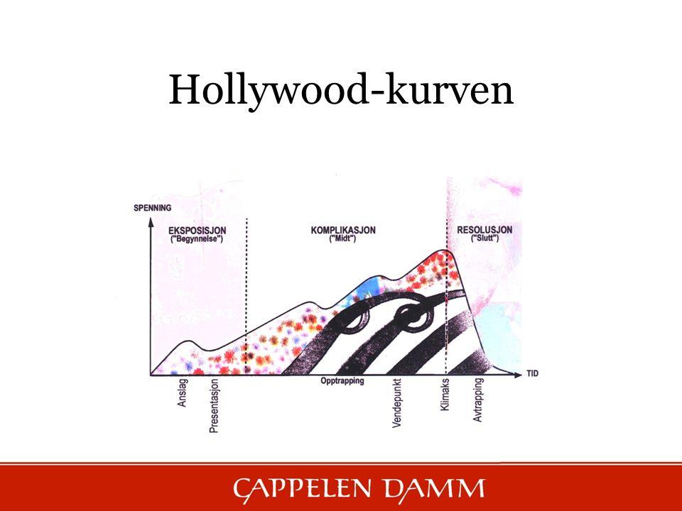 Hollywood-kurven