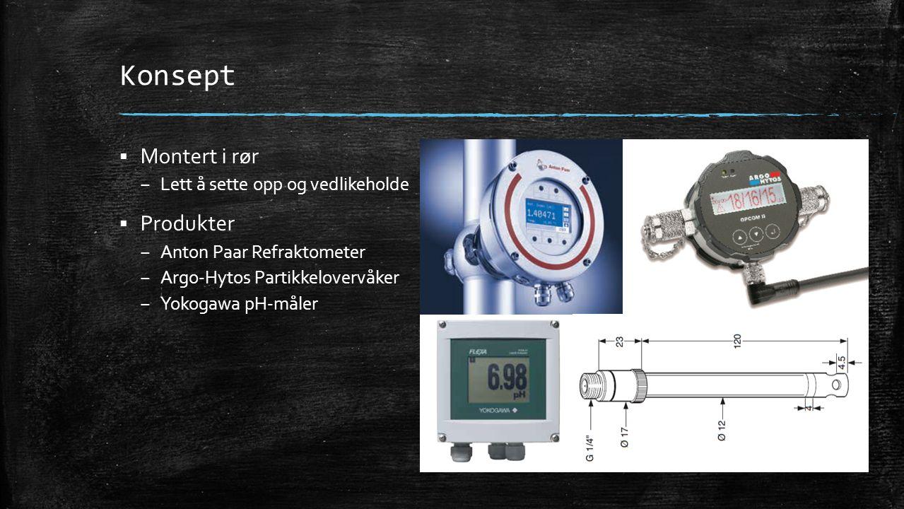 Konsept  Montert i rør – Lett å sette opp og vedlikeholde  Produkter – Anton Paar Refraktometer – Argo-Hytos Partikkelovervåker – Yokogawa pH-måler