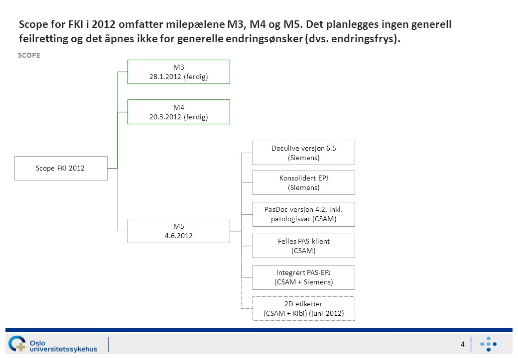 Scope for FKI i 2012 omfatter milepælene M3, M4 og M5.