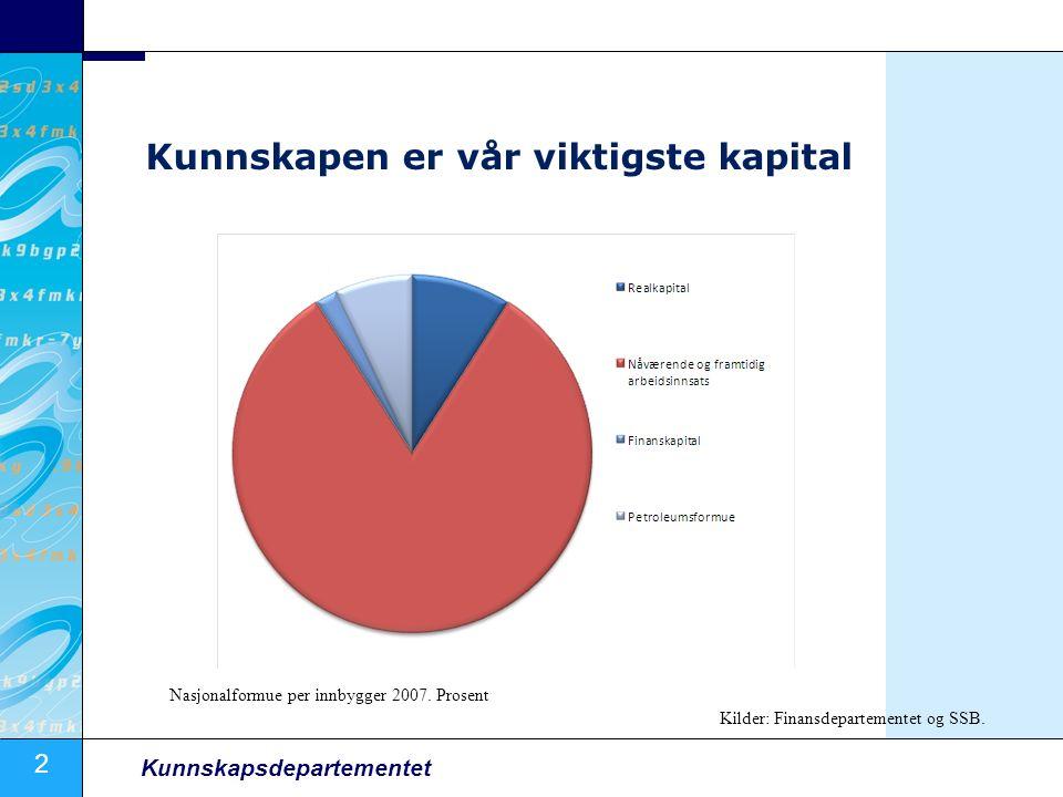 2 Kunnskapsdepartementet Kunnskapen er vår viktigste kapital Nasjonalformue per innbygger 2007. Prosent Kilder: Finansdepartementet og SSB.