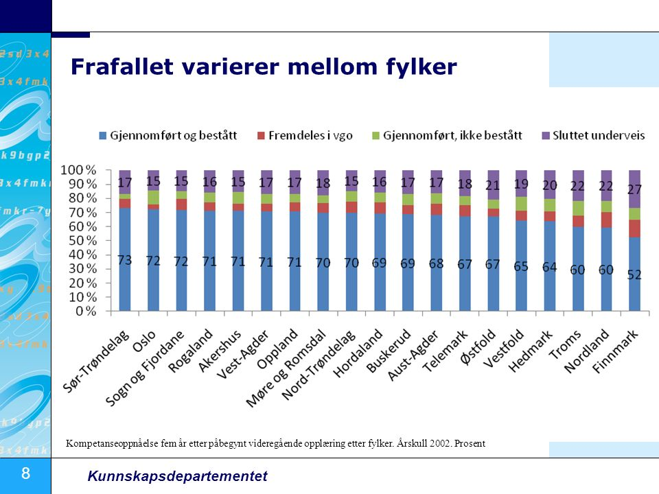 8 Kunnskapsdepartementet Frafallet varierer mellom fylker Kompetanseoppnåelse fem år etter påbegynt videregående opplæring etter fylker. Årskull 2002.