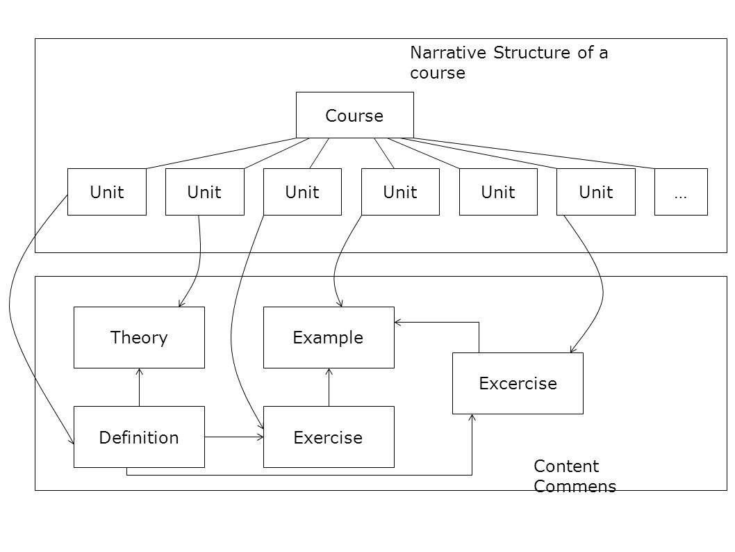 Content Commens Narrative Structure of a course Course Unit … DefinitionExercise TheoryExample Excercise Unit