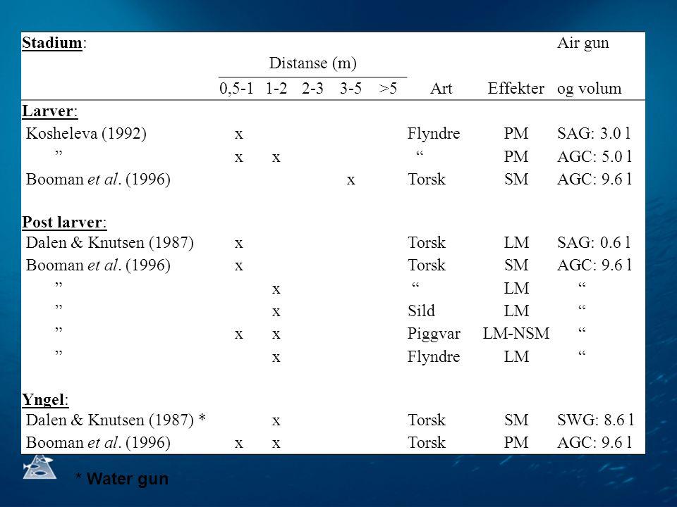 Stadium: Distanse (m) Air gun 0,5-11-22-33-5>5ArtEffekterog volum Larver:  Kosheleva (1992)xFlyndrePMSAG: 3.0 l  xx PMAGC: 5.0 l  Booman et al.