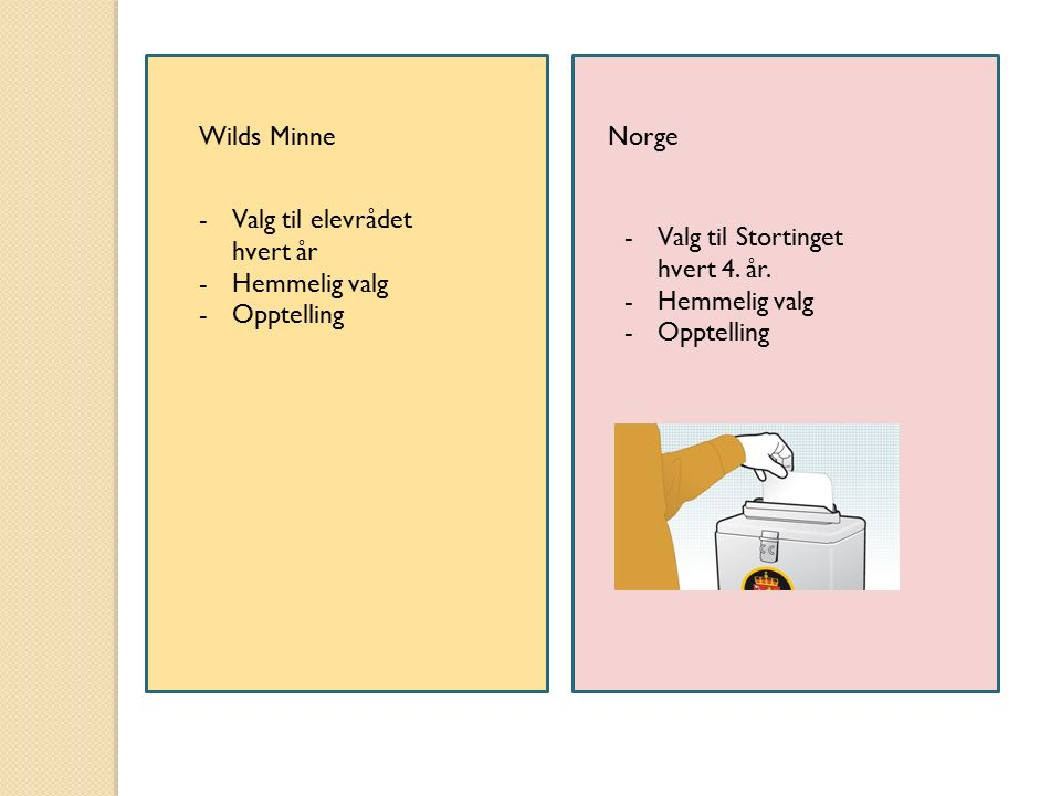 Wilds MinneNorge -Valg til elevrådet hvert år -Hemmelig valg -Opptelling -Valg til Stortinget hvert 4. år. -Hemmelig valg -Opptelling