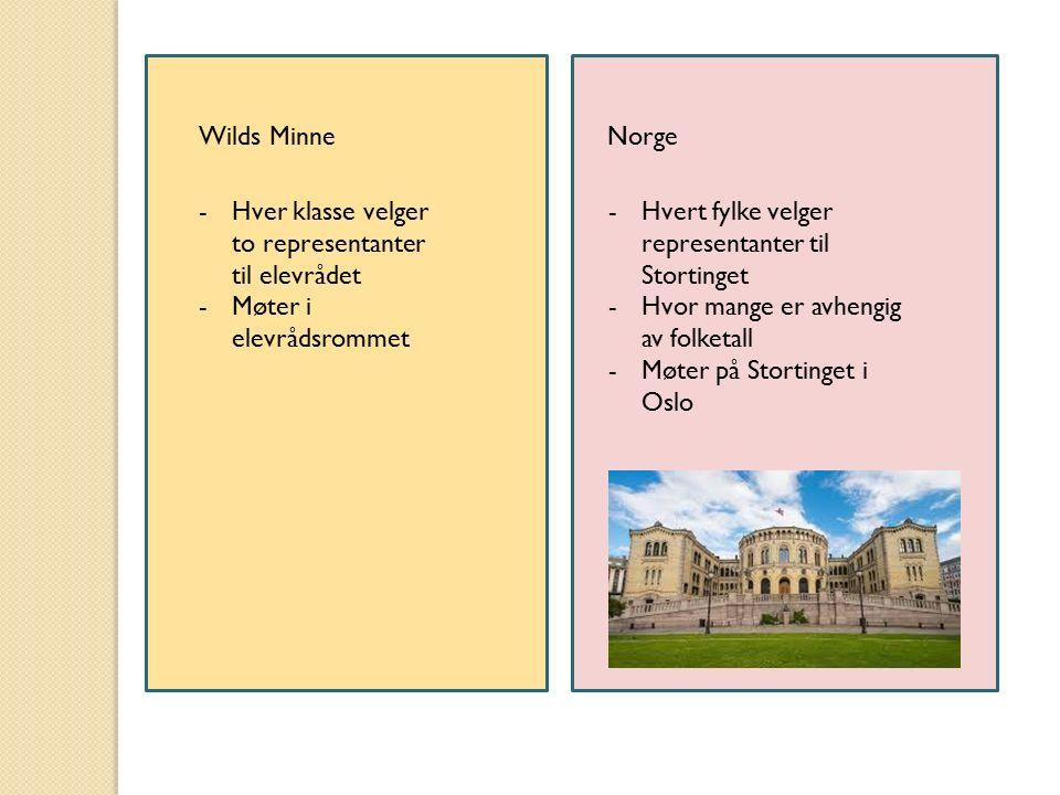 Wilds MinneNorge -Hver klasse velger to representanter til elevrådet -Møter i elevrådsrommet -Hvert fylke velger representanter til Stortinget -Hvor m