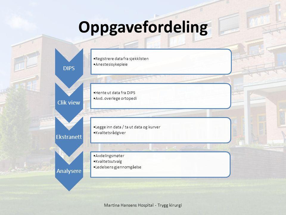 Oppgavefordeling DIPS Registrere data fra sjekklisten Anestesisykepleie Clik view Hente ut data fra DIPS Avd.