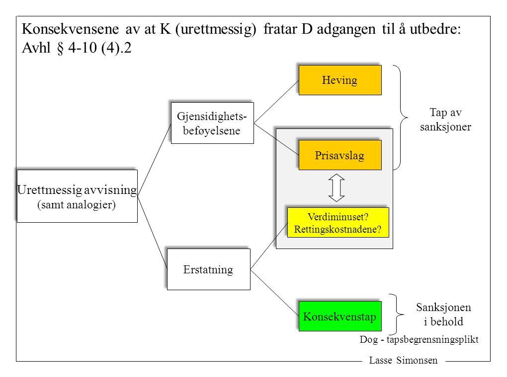 Lasse Simonsen Konsekvensene av at K (urettmessig) fratar D adgangen til å utbedre: Avhl § 4-10 (4).2 Urettmessig avvisning (samt analogier) Urettmessig avvisning (samt analogier) Gjensidighets- beføyelsene Gjensidighets- beføyelsene Erstatning Tap av sanksjoner Heving Prisavslag Verdiminuset.