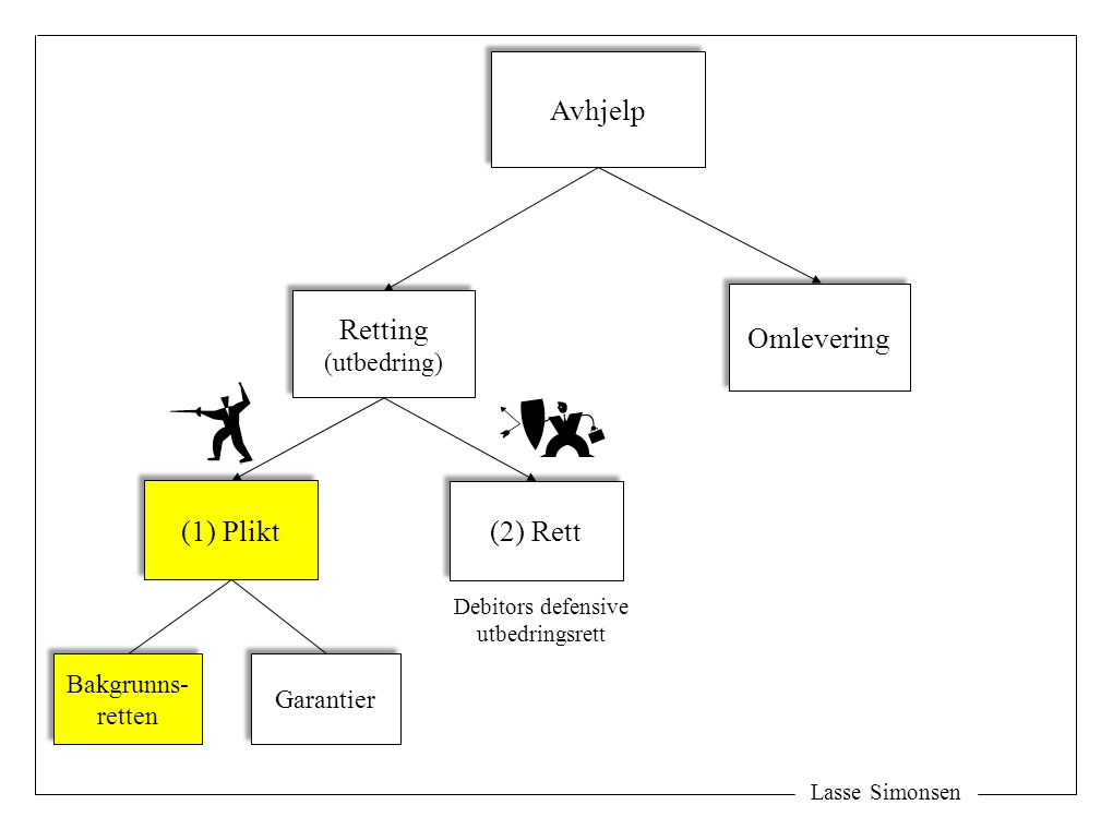 Lasse Simonsen Avhjelp Retting (utbedring) Retting (utbedring) Omlevering (1) Plikt (2) Rett Bakgrunns- retten Bakgrunns- retten Garantier Debitors defensive utbedringsrett