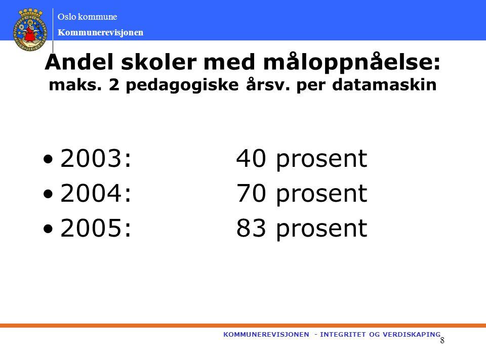 Oslo kommune Kommunerevisjonen KOMMUNEREVISJONEN - INTEGRITET OG VERDISKAPING 9 UDEs brukerundersøkelse IKT er det satsningsområdet med minst fornøyde elever/foreldre – også i 2005 –36 prosent var fornøyde –28 prosent var misfornøyde Graden av bruken av PC i arbeid med fagene –21 prosent oppga at bruken av god –43 prosent oppga at bruken var dårlig
