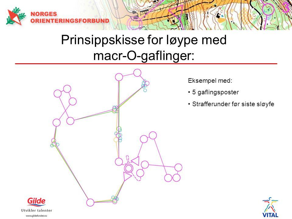 Prinsippskisse for løype med macr-O-gaflinger: Eksempel med: 5 gaflingsposter Strafferunder før siste sløyfe