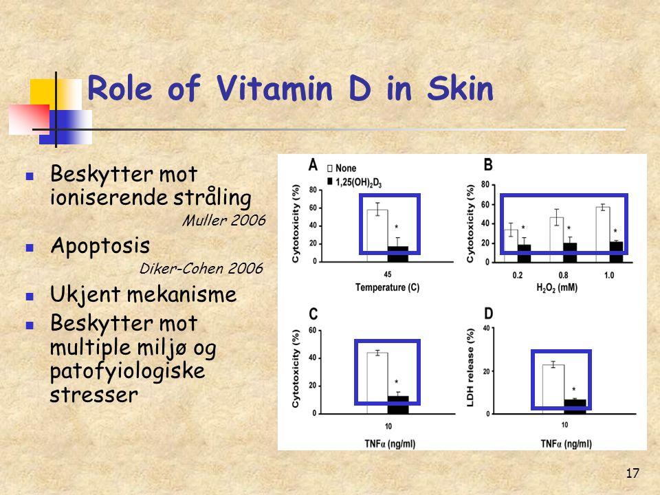 17 Role of Vitamin D in Skin Beskytter mot ioniserende stråling Muller 2006 Apoptosis Diker-Cohen 2006 Ukjent mekanisme Beskytter mot multiple miljø og patofyiologiske stresser