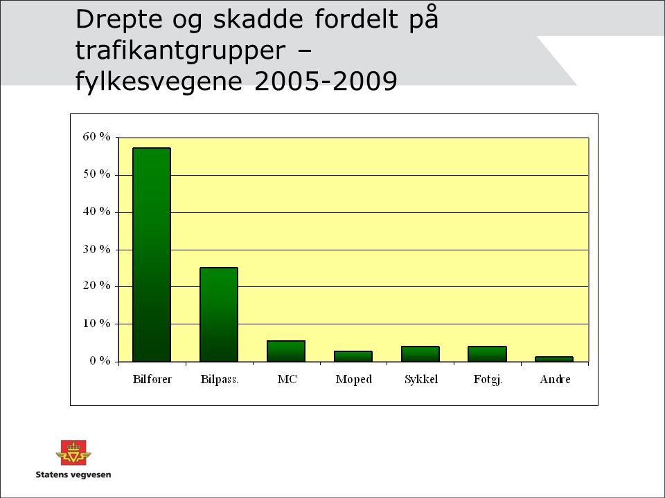 Drepte og skadde fordelt på trafikantgrupper – fylkesvegene 2005-2009