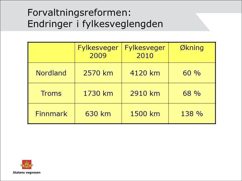 Forvaltningsreformen: Endringer i fylkesveglengden Fylkesveger 2009 Fylkesveger 2010 Økning Nordland2570 km4120 km60 % Troms1730 km2910 km68 % Finnmark630 km1500 km138 %
