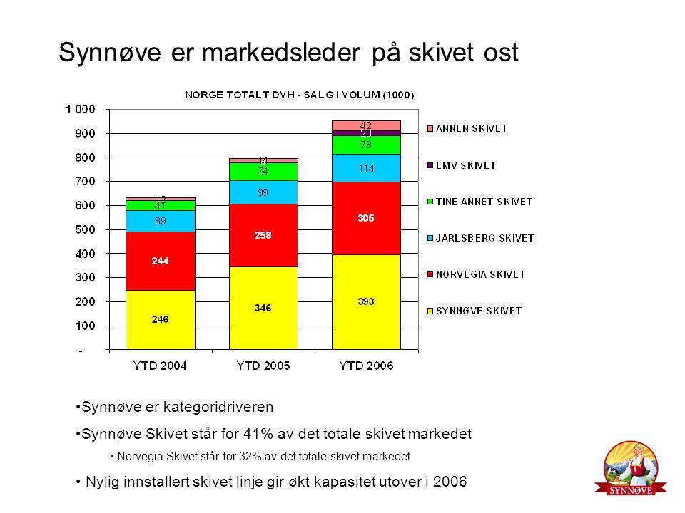 Synnøve er markedsleder på skivet ost Synnøve er kategoridriveren Synnøve Skivet står for 41% av det totale skivet markedet Norvegia Skivet står for 3