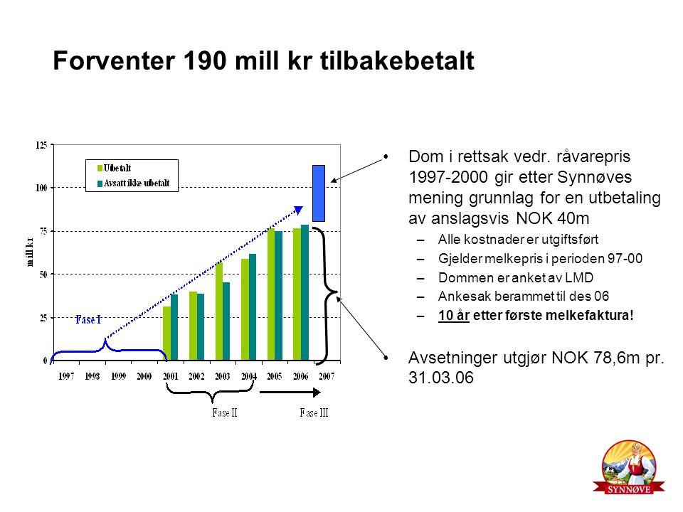 Forventer 190 mill kr tilbakebetalt Dom i rettsak vedr. råvarepris 1997-2000 gir etter Synnøves mening grunnlag for en utbetaling av anslagsvis NOK 40