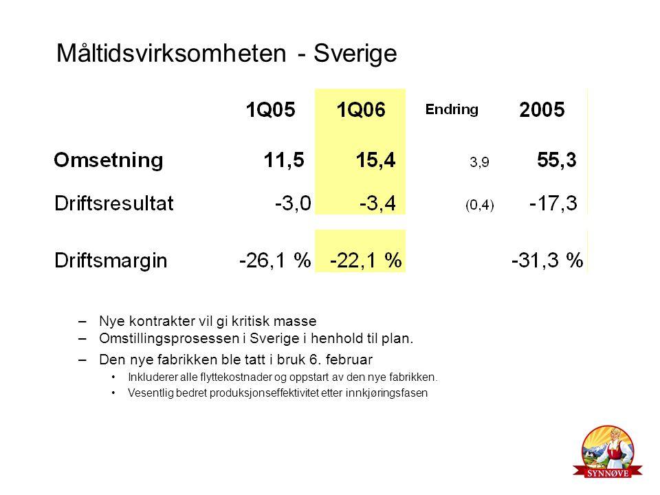 Måltidsvirksomheten - Sverige –Nye kontrakter vil gi kritisk masse –Omstillingsprosessen i Sverige i henhold til plan. –Den nye fabrikken ble tatt i b