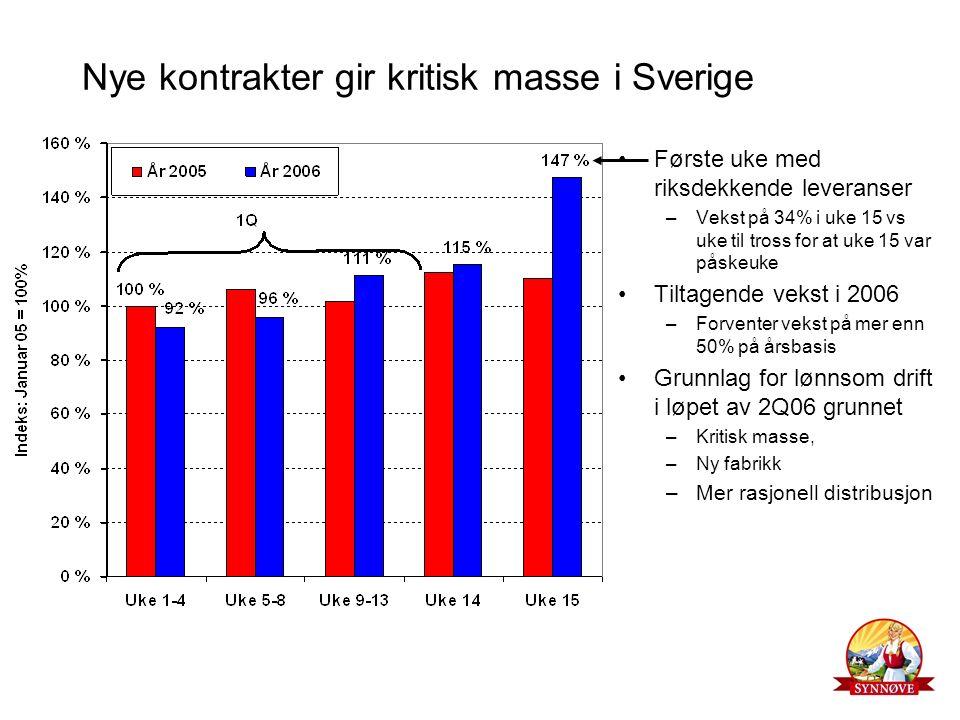 Nye kontrakter gir kritisk masse i Sverige Første uke med riksdekkende leveranser –Vekst på 34% i uke 15 vs uke til tross for at uke 15 var påskeuke Tiltagende vekst i 2006 –Forventer vekst på mer enn 50% på årsbasis Grunnlag for lønnsom drift i løpet av 2Q06 grunnet –Kritisk masse, –Ny fabrikk –Mer rasjonell distribusjon