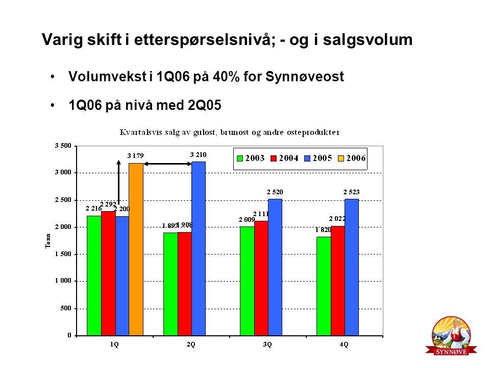 Varig skift i etterspørselsnivå; - og i salgsvolum Volumvekst i 1Q06 på 40% for Synnøveost 1Q06 på nivå med 2Q05