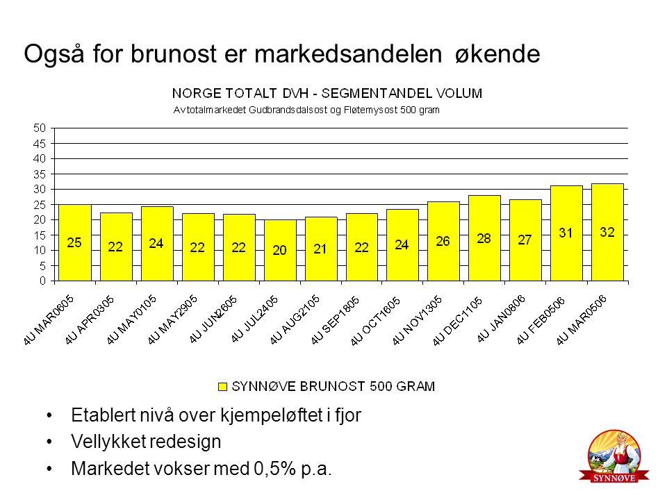 Også for brunost er markedsandelen økende Etablert nivå over kjempeløftet i fjor Vellykket redesign Markedet vokser med 0,5% p.a.