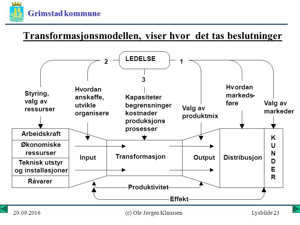 Grimstad kommune 29.09.2016(c) Ole Jørgen KlaussenLysbilde 23 Transformasjonsmodellen, viser hvor det tas beslutninger