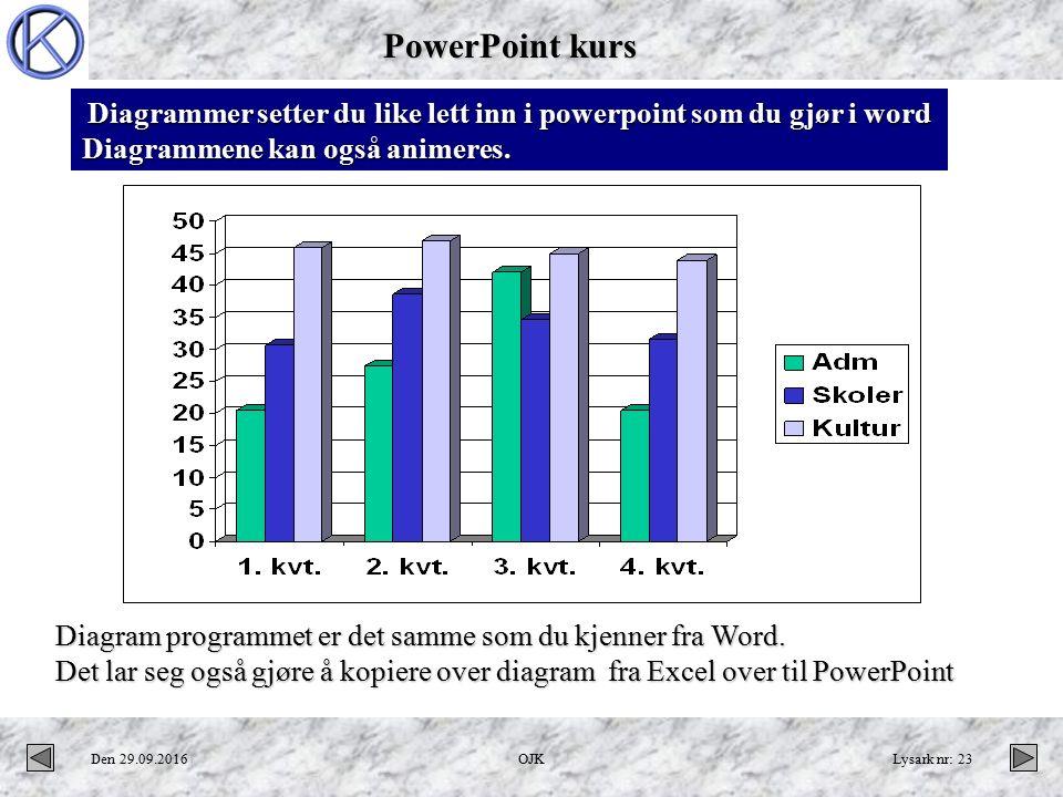 PowerPoint kurs Den 29.09.2016OJKLysark nr: 23 Diagrammer setter du like lett inn i powerpoint som du gjør i word Diagrammene kan også animeres.