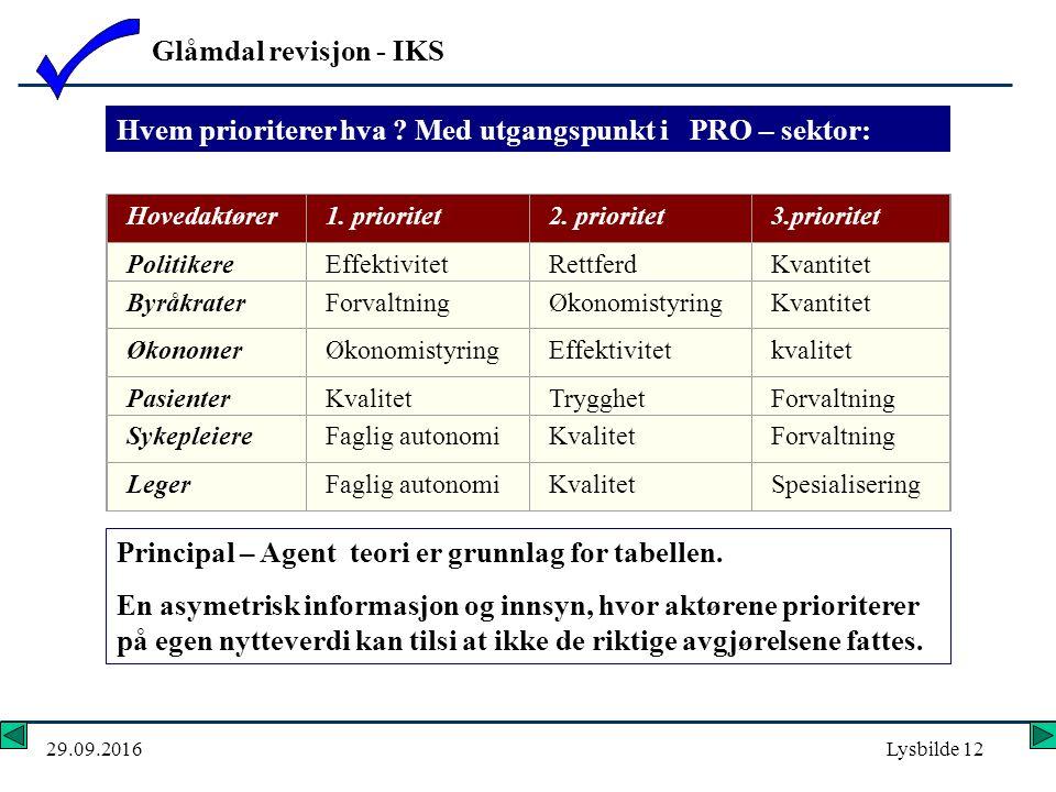 Glåmdal revisjon - IKS 29.09.2016Lysbilde 12 Hvem prioriterer hva .
