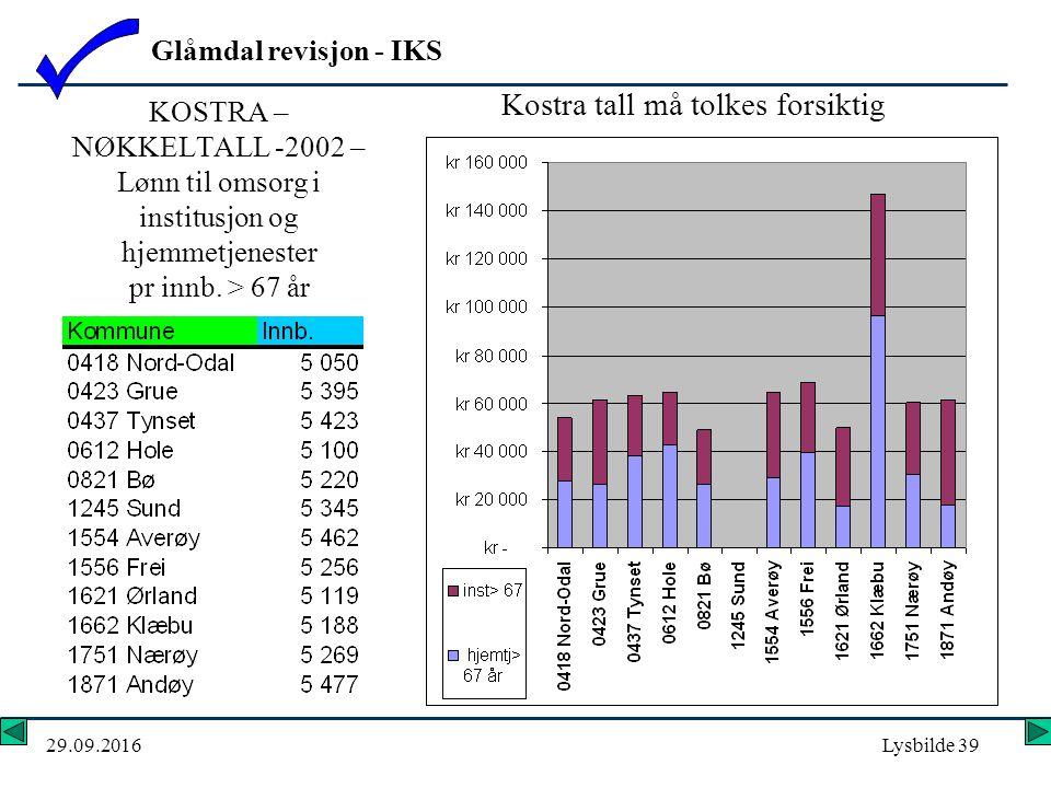 Glåmdal revisjon - IKS 29.09.2016Lysbilde 39 KOSTRA – NØKKELTALL -2002 – Lønn til omsorg i institusjon og hjemmetjenester pr innb.