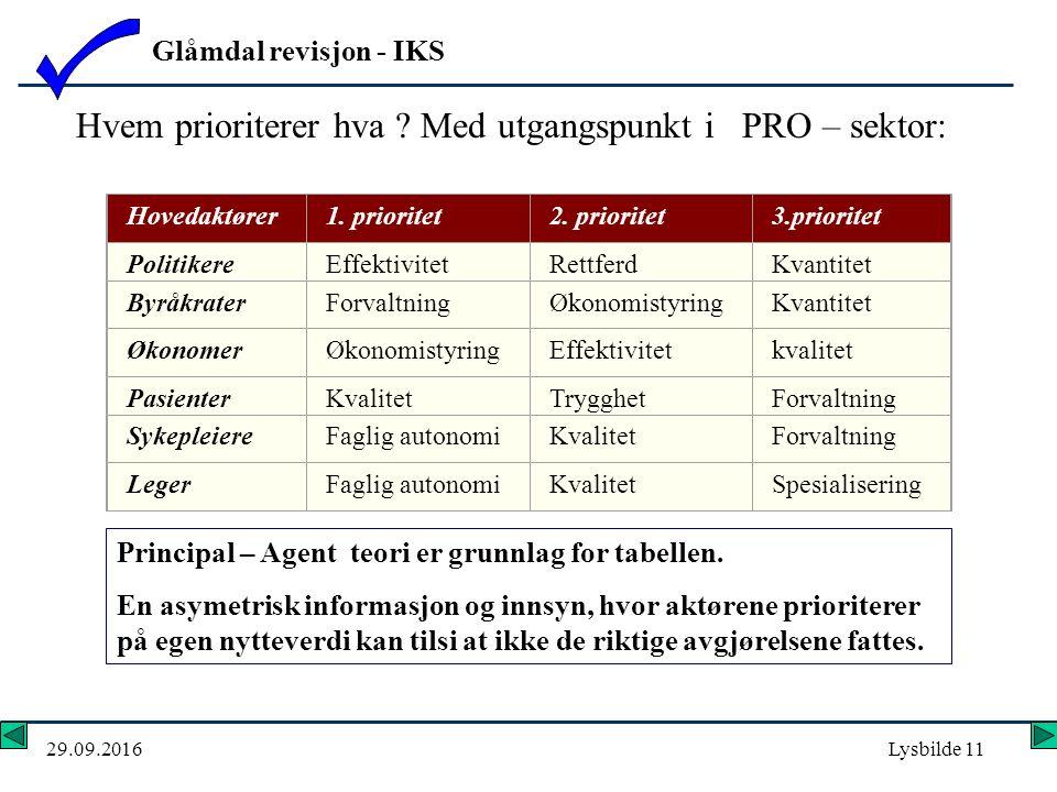 Glåmdal revisjon - IKS 29.09.2016Lysbilde 11 Hovedaktører1.