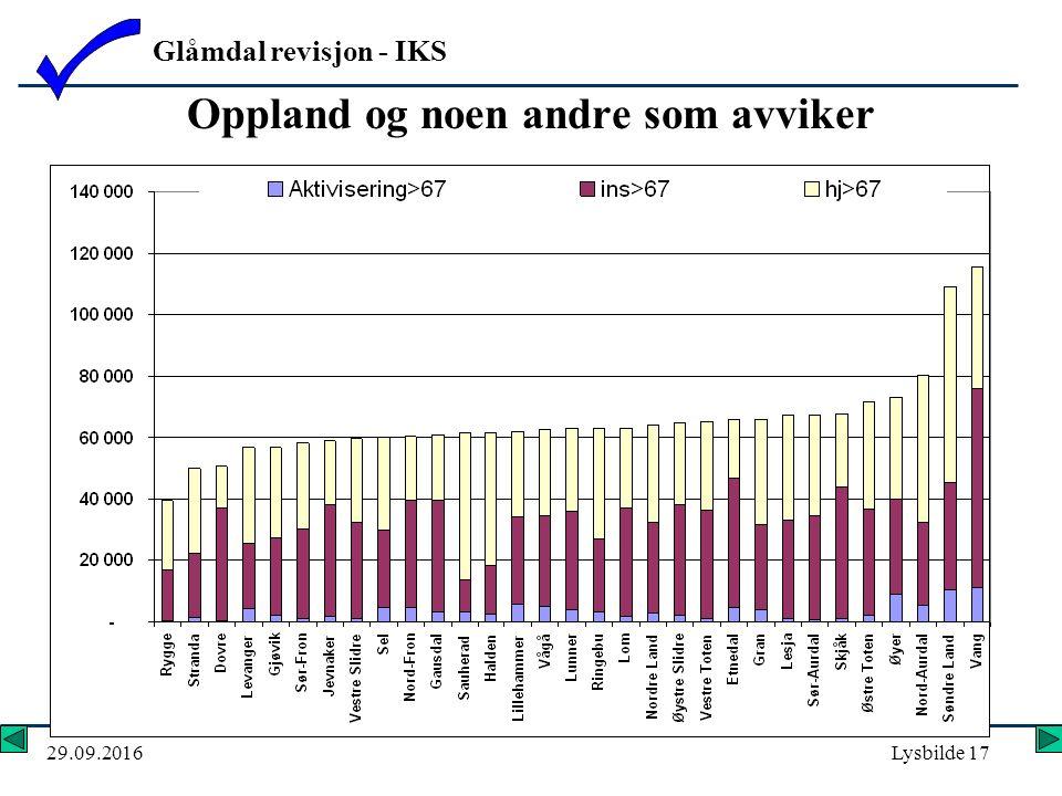 Glåmdal revisjon - IKS 29.09.2016Lysbilde 17 Oppland og noen andre som avviker