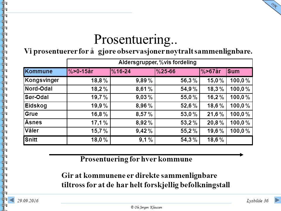 © Ole Jørgen Klaussen OJK 29.09.2016Lysbilde 36 Prosentuering.. Vi prosentuerer for å gjøre observasjoner nøytralt sammenlignbare. Prosentuering for h