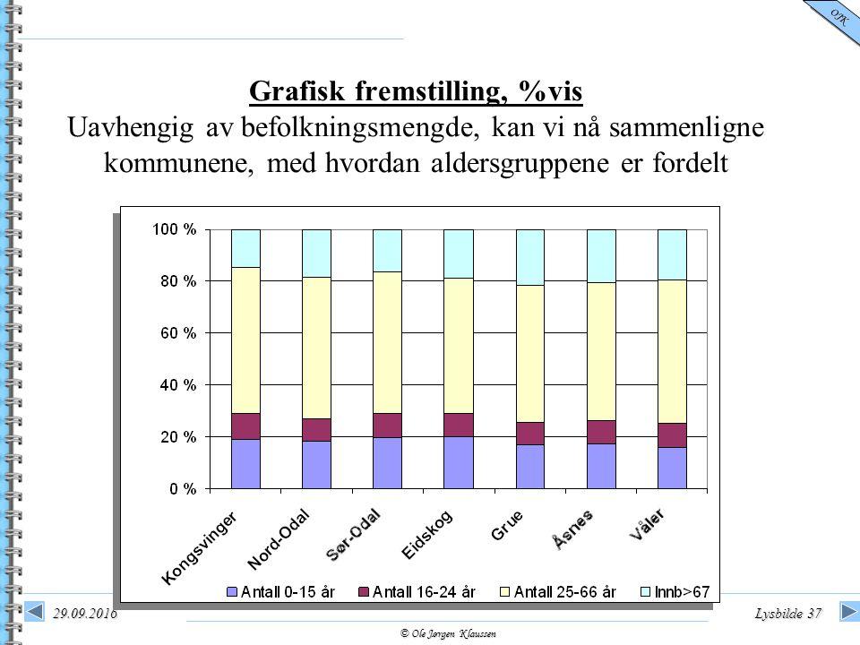 © Ole Jørgen Klaussen OJK 29.09.2016Lysbilde 37 Grafisk fremstilling, %vis Uavhengig av befolkningsmengde, kan vi nå sammenligne kommunene, med hvorda