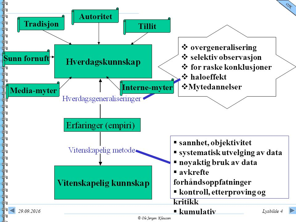 © Ole Jørgen Klaussen OJK 29.09.2016Lysbilde 4   sannhet, objektivitet  systematisk utvelging av data  nøyaktig bruk av data  avkrefte forhåndsop
