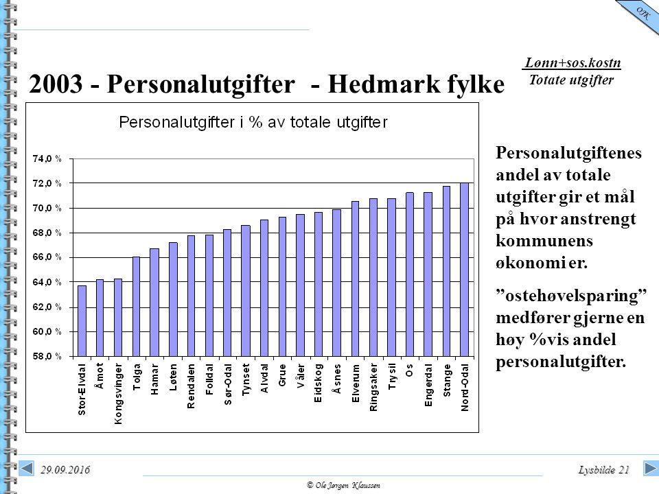 © Ole Jørgen Klaussen OJK 29.09.2016Lysbilde 21 2003 - Personalutgifter - Hedmark fylke Personalutgiftenes andel av totale utgifter gir et mål på hvor anstrengt kommunens økonomi er.