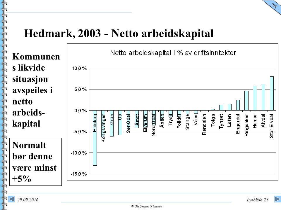 © Ole Jørgen Klaussen OJK 29.09.2016Lysbilde 23 Hedmark, 2003 - Netto arbeidskapital Kommunen s likvide situasjon avspeiles i netto arbeids- kapital Normalt bør denne være minst +5%