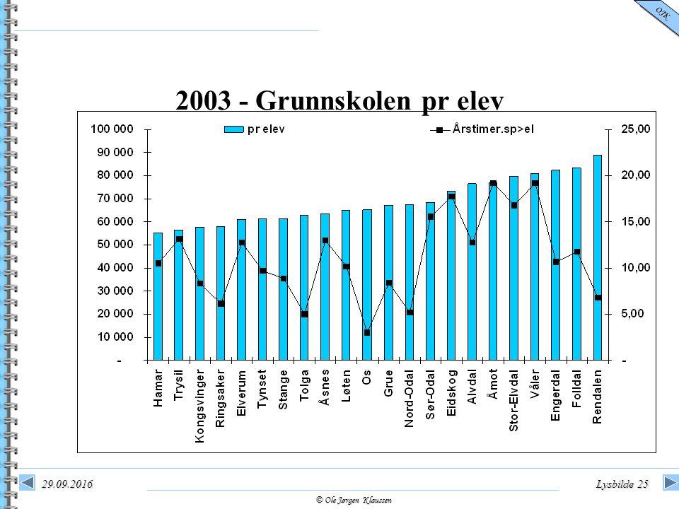 © Ole Jørgen Klaussen OJK 29.09.2016Lysbilde 25 2003 - Grunnskolen pr elev
