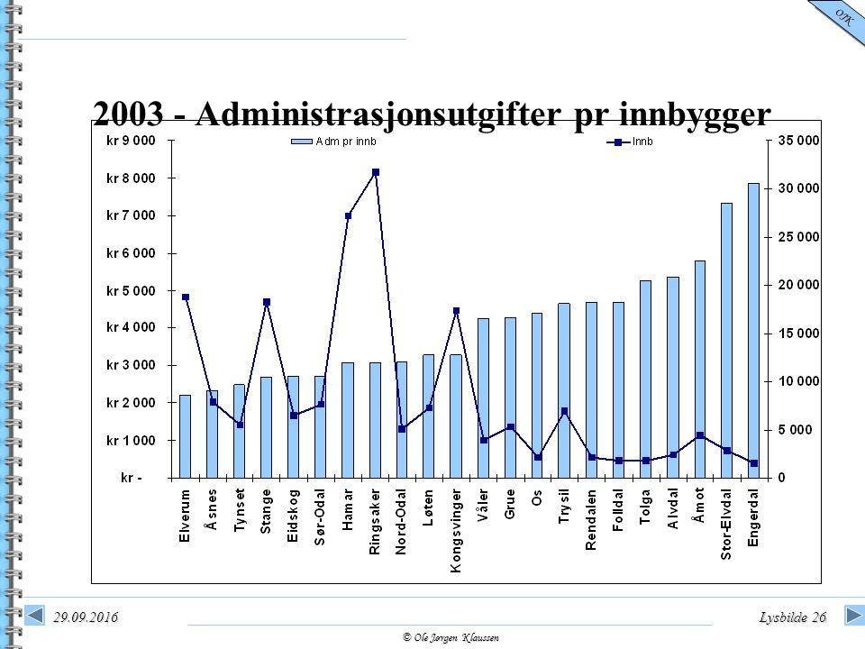 © Ole Jørgen Klaussen OJK 29.09.2016Lysbilde 26 2003 - Administrasjonsutgifter pr innbygger
