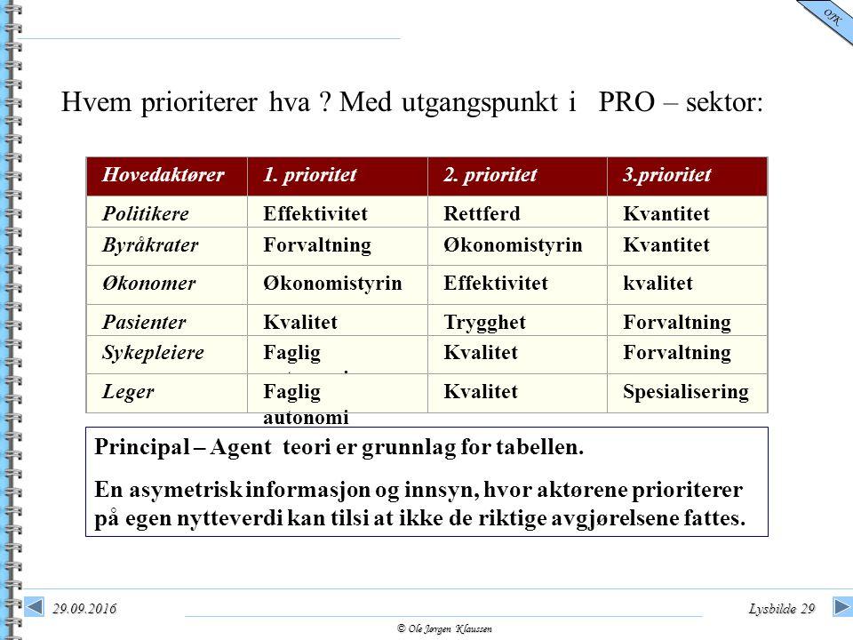 © Ole Jørgen Klaussen OJK 29.09.2016Lysbilde 29 Hovedaktører1. prioritet2. prioritet3.prioritet PolitikereEffektivitetRettferdKvantitet ByråkraterForv