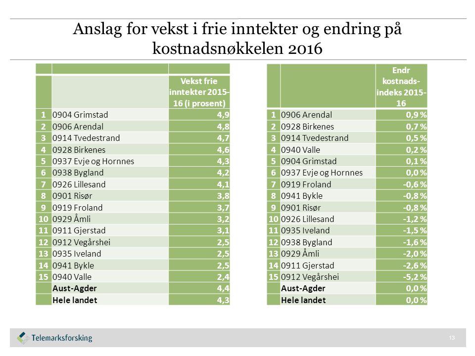 Hva er realveksten i frie inntekter ment å dekke.14 Tall i mrd.