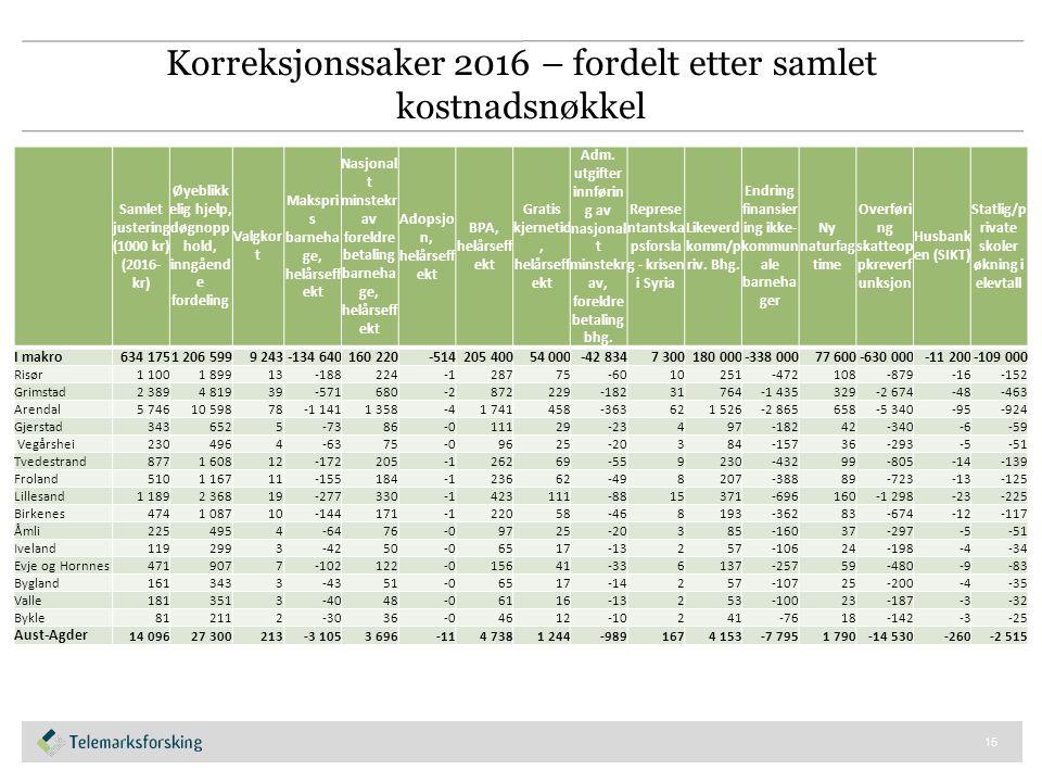 Eksempel: Utslag utgiftsutjevnende tilskudd for Birkenes (per kriterium) Birkenes Vekt (2016)Indeks Utgiftsutjevnende tilskudd/trekk Endring 2015-16 Indeks Utgiftsutjevnende tilskudd/trekk 0-1 år 0,00551,19142587,1 %101 2-5 år 0,12681,26618 2863,7 %1 564 6-15 år 0,28801,193013 6540,3 %749 16-22 år 0,02101,1028530-0,2 %8 23-66 år 0,09380,9351-1 4940,1 %-18 67-79 år 0,04530,9989-12-1,1 %-120 80-89 år 0,06930,7313-4 572-5,7 %-1 164 over 90 år 0,04640,6296-4 220-13,0 %-1 634 Basistillegg 0,02262,37477 630-1,5 %165 Sone 0,01321,84172 728-1,9 %75 Nabo 0,01322,04033 372-0,7 %144 Landbrukskriterium 0,00291,9054645-0,3 %8 Innvandrere 6-15 år ekskl Skandinavia 0,00831,1215248-16,7 %-319 Norskfødte med innv foreld 6-15 år ekskl Skand 0,00090,6362-800,5 %-3 Flyktninger uten integreringstilskudd 0,00470,7241-318-4,0 %-65 Dødlighet 0,04601,0057653,6 %390 Barn 0-15 med enslige forsørgere 0,01150,8577-4022,3 %47 Lavinntekt 0,00620,8777-18612,9 %178 Uføre 18-49 år 0,00461,8089914-5,5 %6 Opphopningsindeks 0,01390,5988-1 3698,3 %158 Urbanitetskriterium 0,01770,6307-1 605-0,7 %-142 PU over 16 år 0,04611,09501 0757,7 %882 Ikke-gifte 67 år og over 0,04370,8077-2 0631,8 %58 Barn 1 år uten kontantstøtte 0,02960,9896-7625,4 %1 725 Innbyggere med høyere utdanning 0,01880,6879-1 441-0,6 %-119 Kostnadsindeks 1,00001,087821 5650,7 %2 675 16