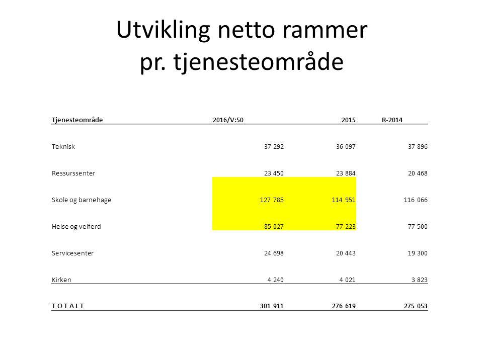 Utvikling på hovedgrupper UtgiftsgrupperBudsjett 2016 koBuds(end)RegnskapEndring Lønn og sos.