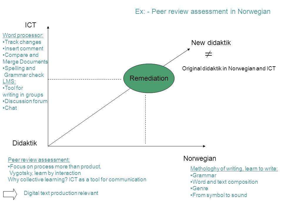 Remediation ICT Norwegian Didaktik New didaktik Ex: - Peer review assessment in Norwegian Word processor: Track changes Insert comment Compare and Mer