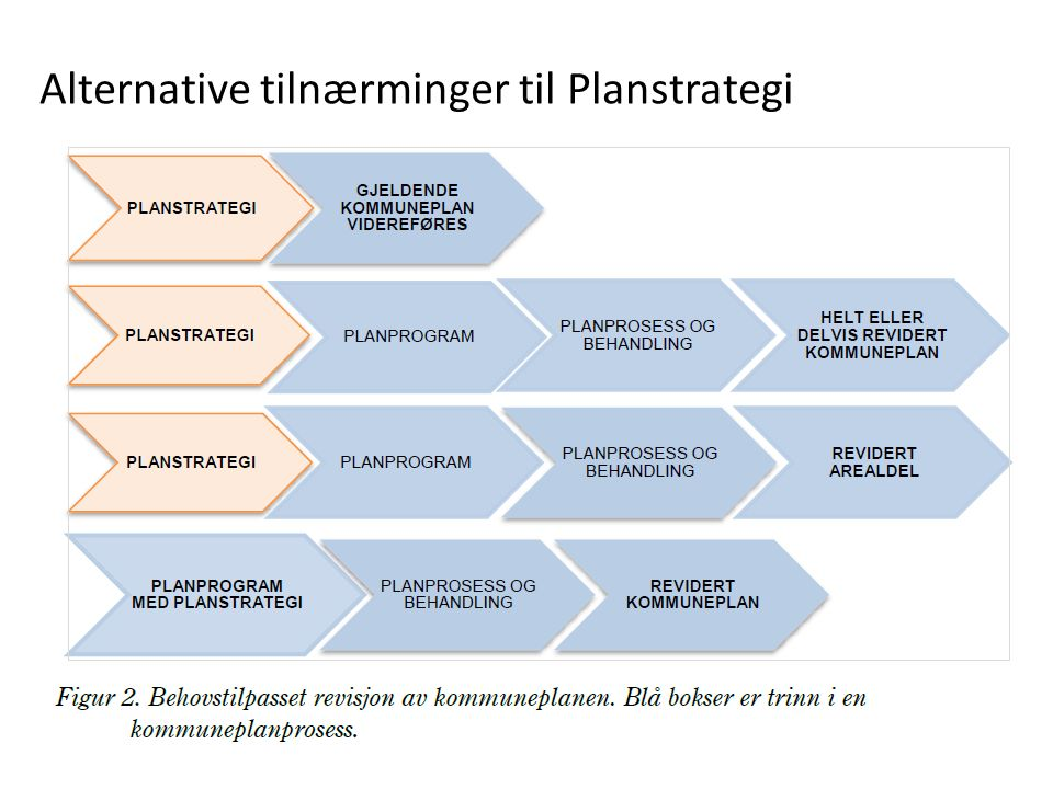 Alternative tilnærminger til Planstrategi