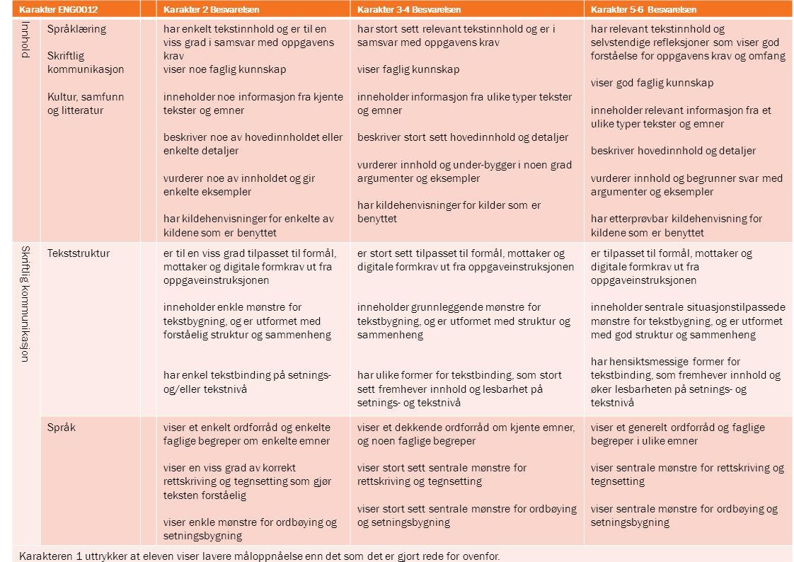 Karakter ENG0012Karakter 2 BesvarelsenKarakter 3-4 BesvarelsenKarakter 5-6 Besvarelsen Innhold Språklæring Skriftlig kommunikasjon Kultur, samfunn og litteratur har enkelt tekstinnhold og er til en viss grad i samsvar med oppgavens krav viser noe faglig kunnskap inneholder noe informasjon fra kjente tekster og emner beskriver noe av hovedinnholdet eller enkelte detaljer vurderer noe av innholdet og gir enkelte eksempler har kildehenvisninger for enkelte av kildene som er benyttet har stort sett relevant tekstinnhold og er i samsvar med oppgavens krav viser faglig kunnskap inneholder informasjon fra ulike typer tekster og emner beskriver stort sett hovedinnhold og detaljer vurderer innhold og under-bygger i noen grad argumenter og eksempler har kildehenvisninger for kilder som er benyttet har relevant tekstinnhold og selvstendige refleksjoner som viser god forståelse for oppgavens krav og omfang viser god faglig kunnskap inneholder relevant informasjon fra et ulike typer tekster og emner beskriver hovedinnhold og detaljer vurderer innhold og begrunner svar med argumenter og eksempler har etterprøvbar kildehenvisning for kildene som er benyttet Skriftlig kommunikasjon Tekststrukturer til en viss grad tilpasset til formål, mottaker og digitale formkrav ut fra oppgaveinstruksjonen inneholder enkle mønstre for tekstbygning, og er utformet med forståelig struktur og sammenheng har enkel tekstbinding på setnings- og/eller tekstnivå er stort sett tilpasset til formål, mottaker og digitale formkrav ut fra oppgaveinstruksjonen inneholder grunnleggende mønstre for tekstbygning, og er utformet med struktur og sammenheng har ulike former for tekstbinding, som stort sett fremhever innhold og lesbarhet på setnings- og tekstnivå er tilpasset til formål, mottaker og digitale formkrav ut fra oppgaveinstruksjonen inneholder sentrale situasjonstilpassede mønstre for tekstbygning, og er utformet med god struktur og sammenheng har hensiktsmessige former for tekstbinding, som fremhever in