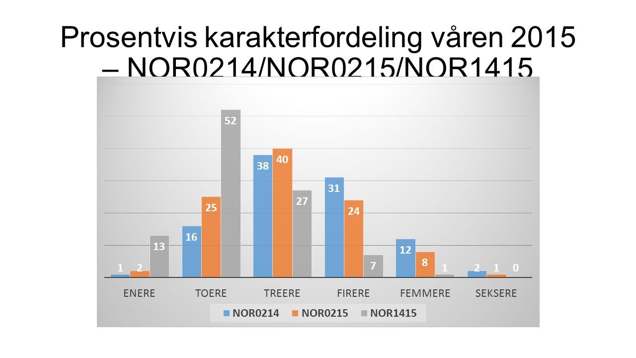 Prosentvis karakterfordeling våren 2015 – NOR0214/NOR0215/NOR1415