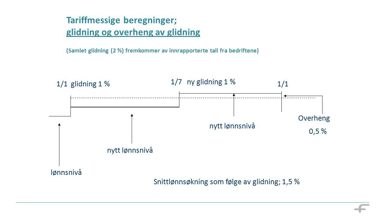 Tariffmessige beregninger; glidning og overheng av glidning (Samlet glidning (2 %) fremkommer av innrapporterte tall fra bedriftene) 1/1 1/7 glidning 1 %1/1 Snittlønnsøkning som følge av glidning; 1,5 % Overheng 0,5 % lønnsnivå nytt lønnsnivå ny glidning 1 % nytt lønnsnivå