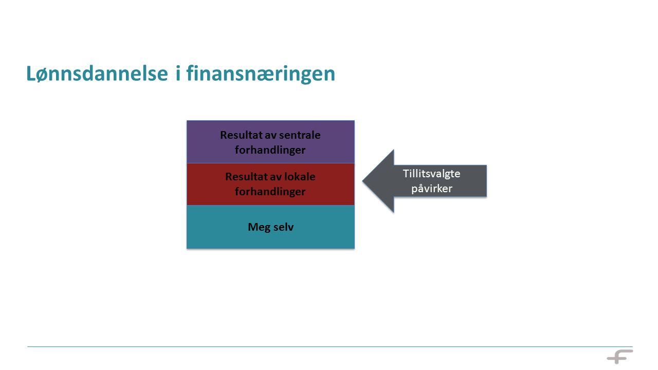 Lønnsdannelse i finansnæringen Resultat av sentrale forhandlinger Resultat av lokale forhandlinger Meg selv Tillitsvalgte påvirker